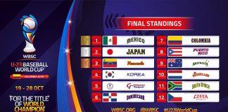 Baseball World Cup 2018